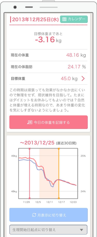 変化 生理 体重